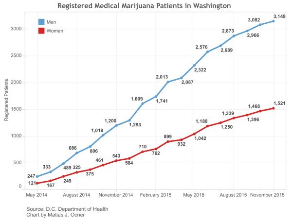 Marijuana Patients